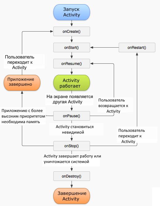 Приложения для андроид цикл
