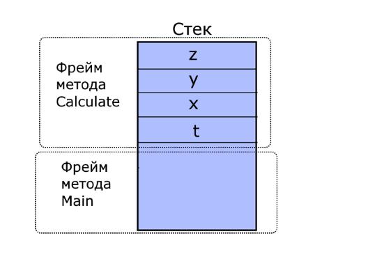 Структура стека в языке программирования C#