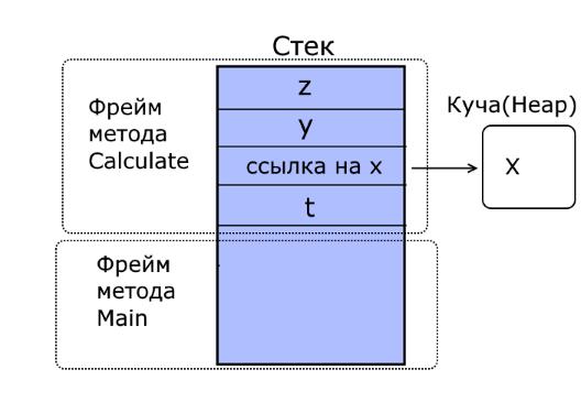 Ссылочные типы в куче в языке программирования C#