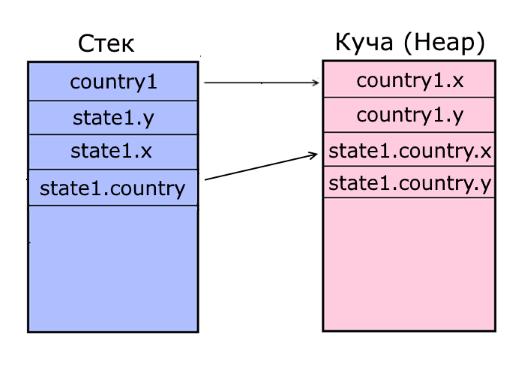 Стек и куча в языке программирования C#