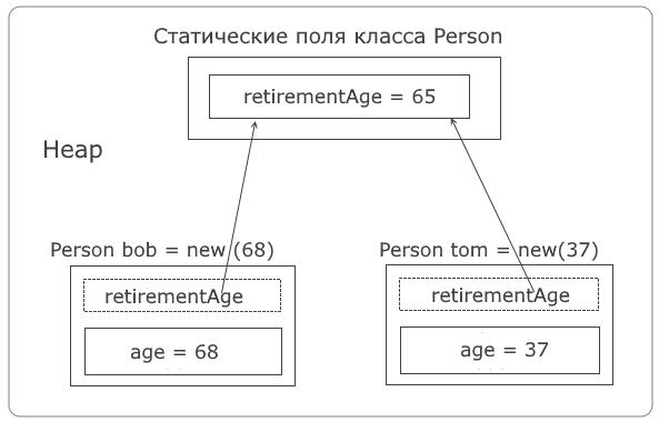 C объект статический член класса