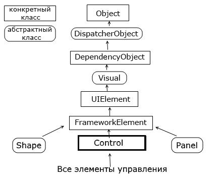 WPF | Элементы управления