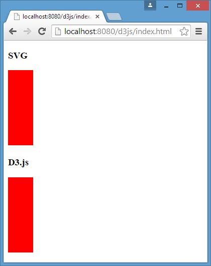 CANVAS JS LIBRARY CDN - Введение в D3 js